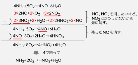 硝酸 作り方