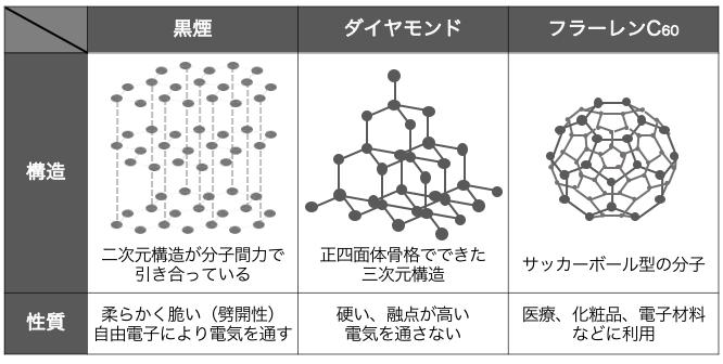 の 同素体 炭素